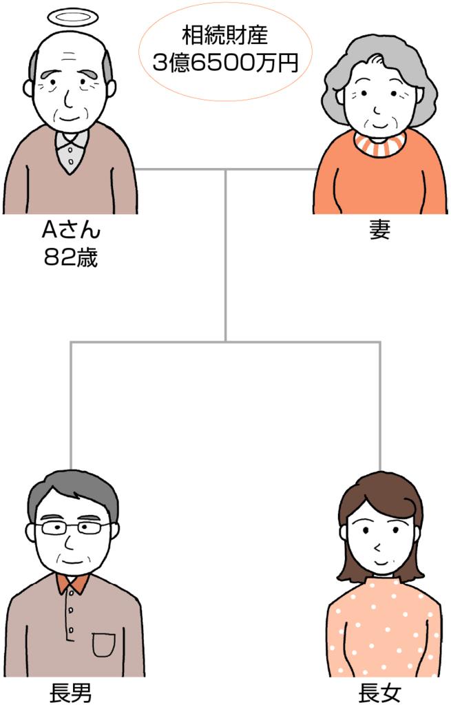 相続税の計算方法A