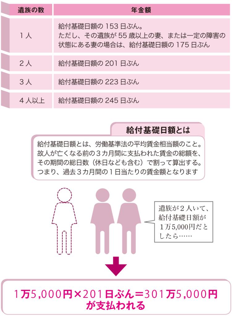 遺族補償年金で受け取れる金額の計算方法を紹介!