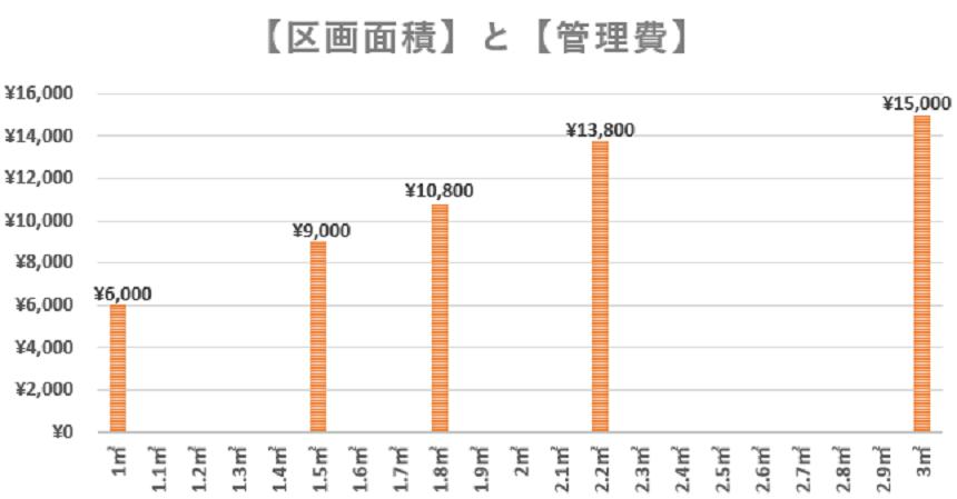区画面積と管理費のグラフ
