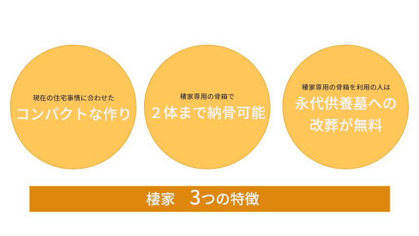 棲家の3つの特徴