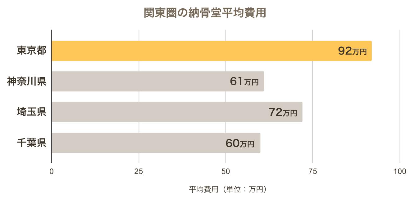 関東県の納骨堂の平均費用のグラフ