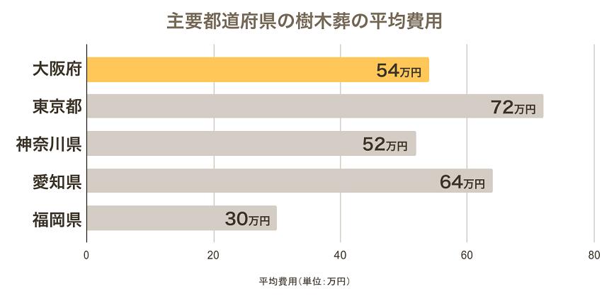 大阪の樹木葬の平均費用を他の主要都道府県と比較したグラフ