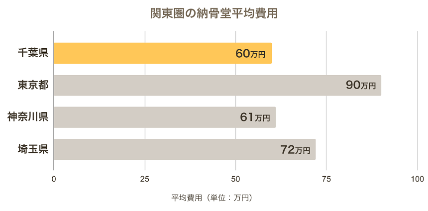 千葉県の納骨堂の平均費用と関東圏の納骨堂を比較したもの