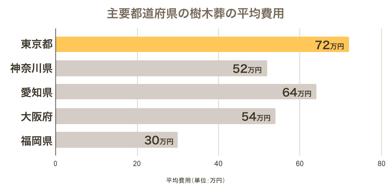 関東圏の樹木葬平均費用のグラフ