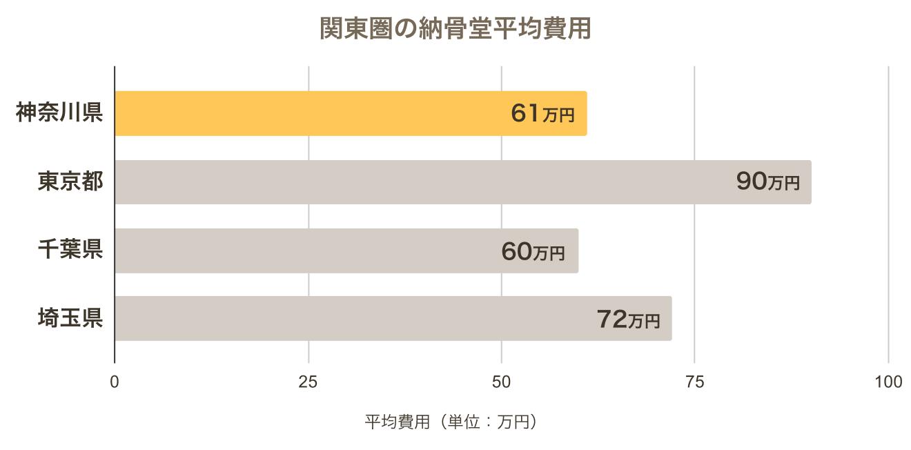 神奈川県の納骨堂の平均費用と関東圏の納骨堂を比較したもの