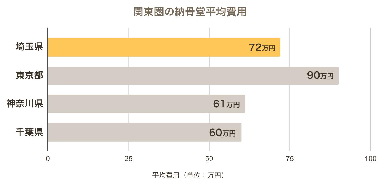 埼玉県の納骨堂の平均費用と関東圏の納骨堂を比較したもの