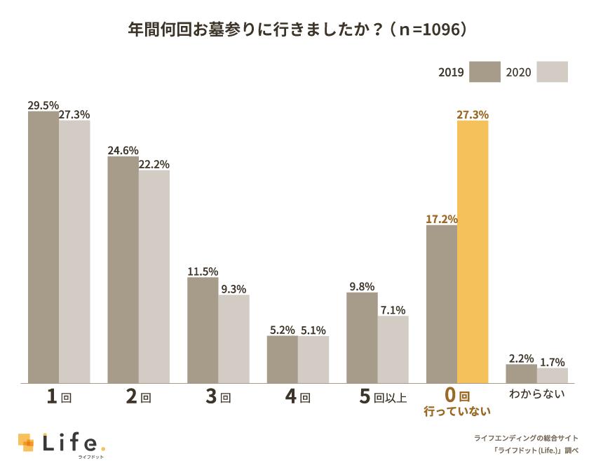 2019年と2020年の墓参りへ行った回数に関する棒グラフ