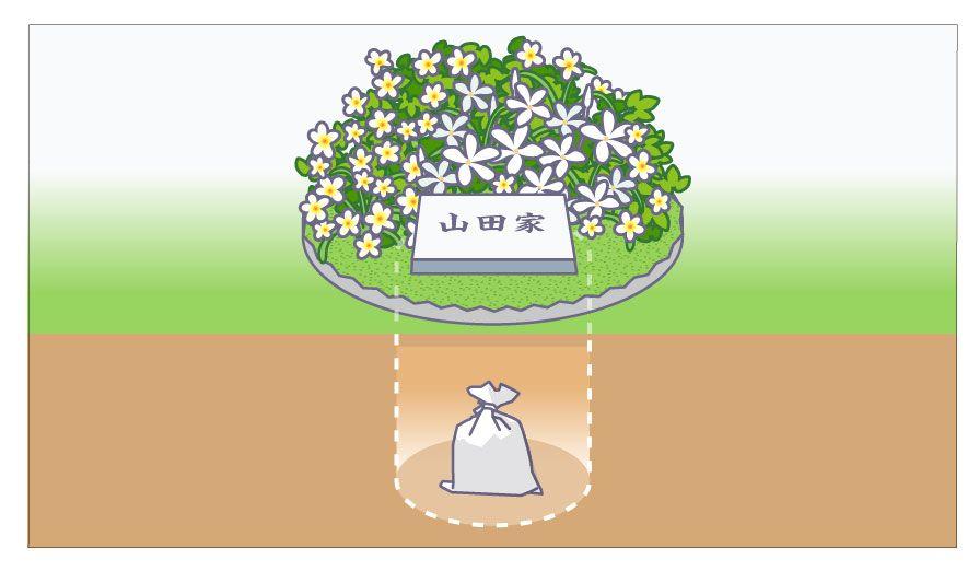 土に直接遺骨を入れるタイプ