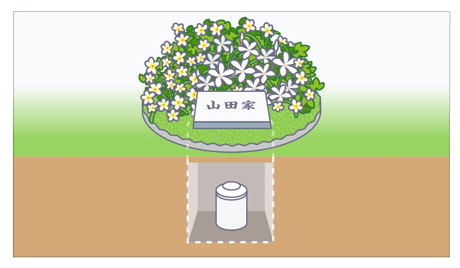 遺骨をカロートに納めるタイプの樹木葬