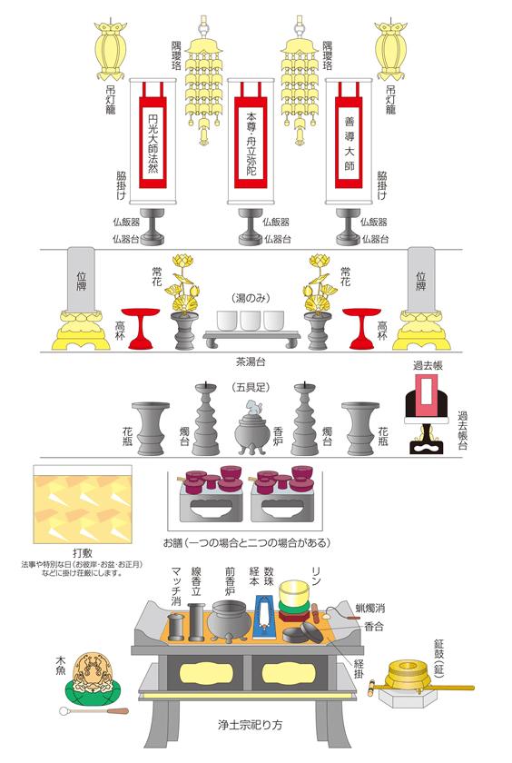 浄土宗の仏壇の解説図