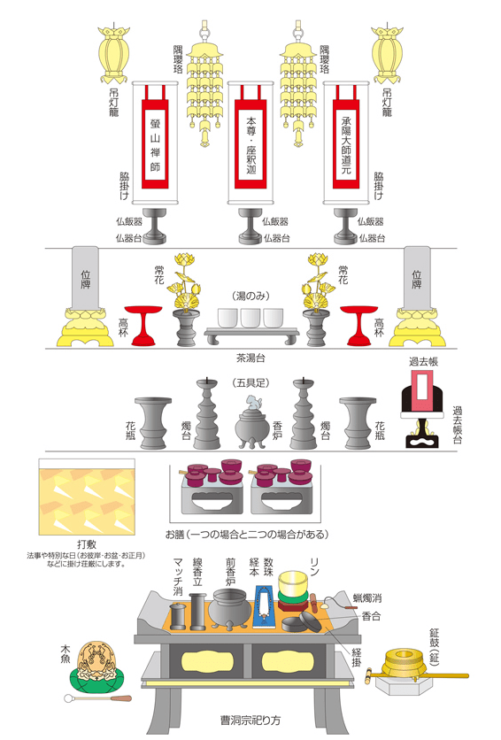 曹洞宗の仏壇の飾り方解説図