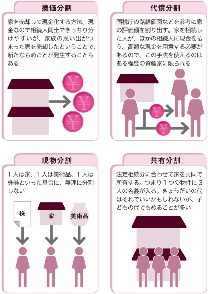 家を分割するための4つの方法
