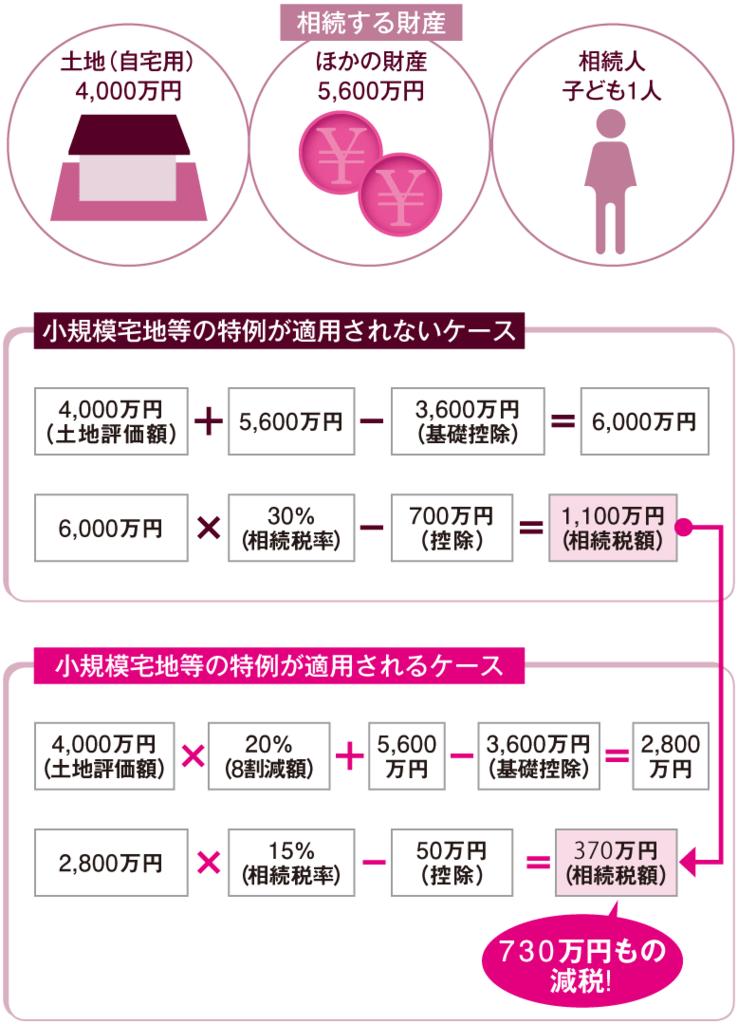 「小規模宅地等の特例」の計算式