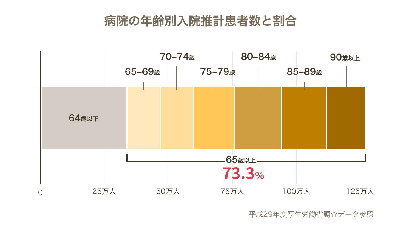 年齢別入院推計患者数と割合