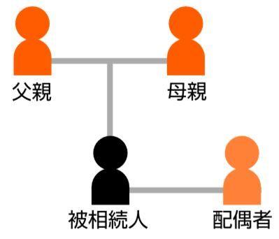 被相続人と両親、配偶者
