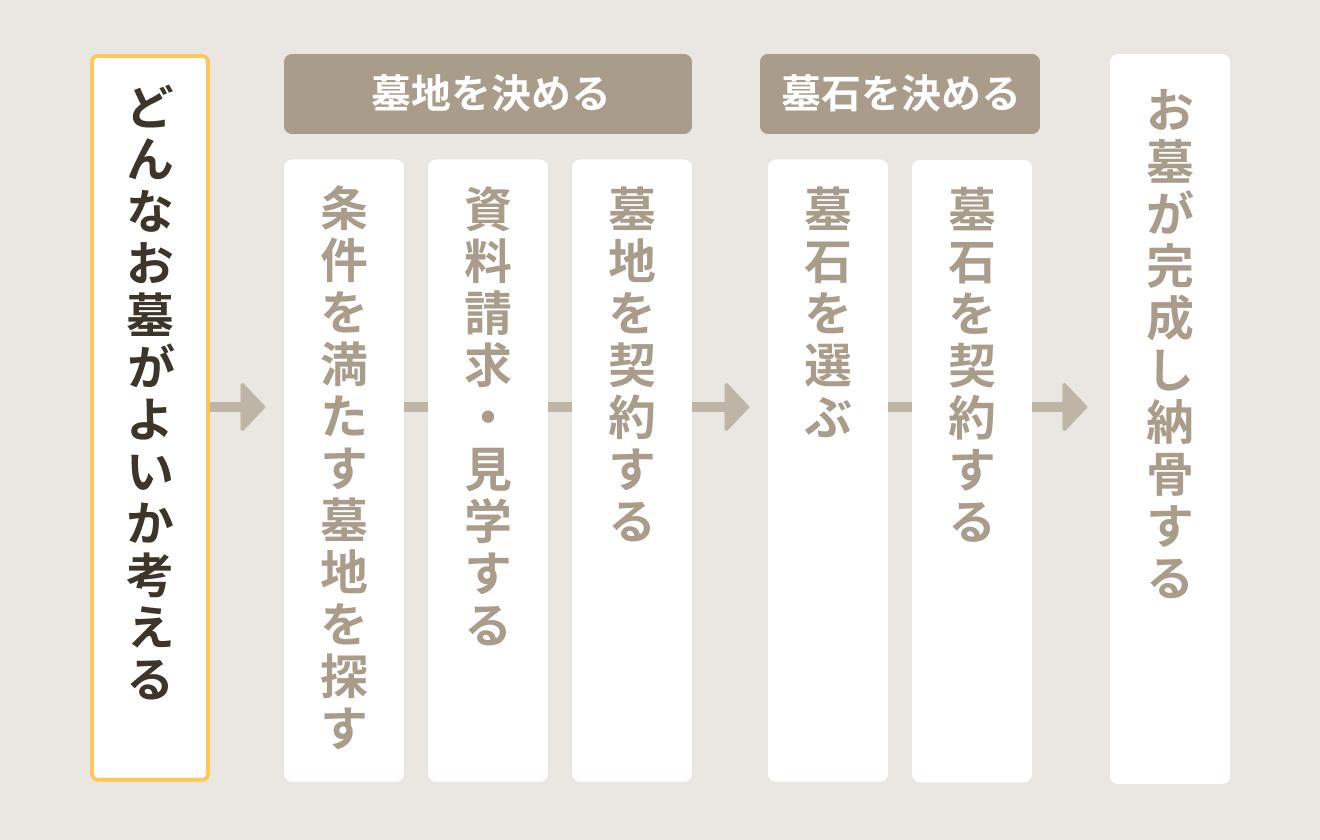 お墓検討~購入までの流れ(どんなお墓がよいか考える)