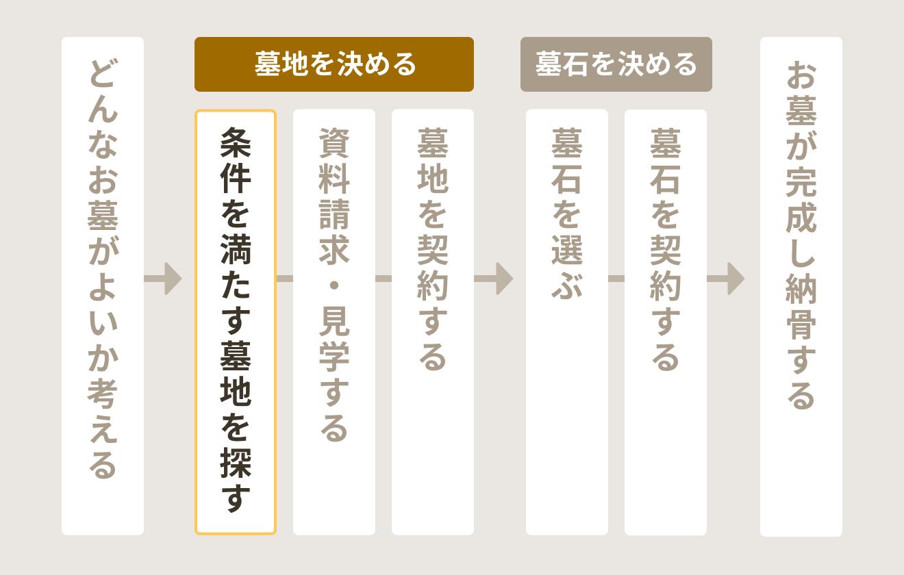 お墓検討~購入までの流れ(条件を満たす墓地を探す)