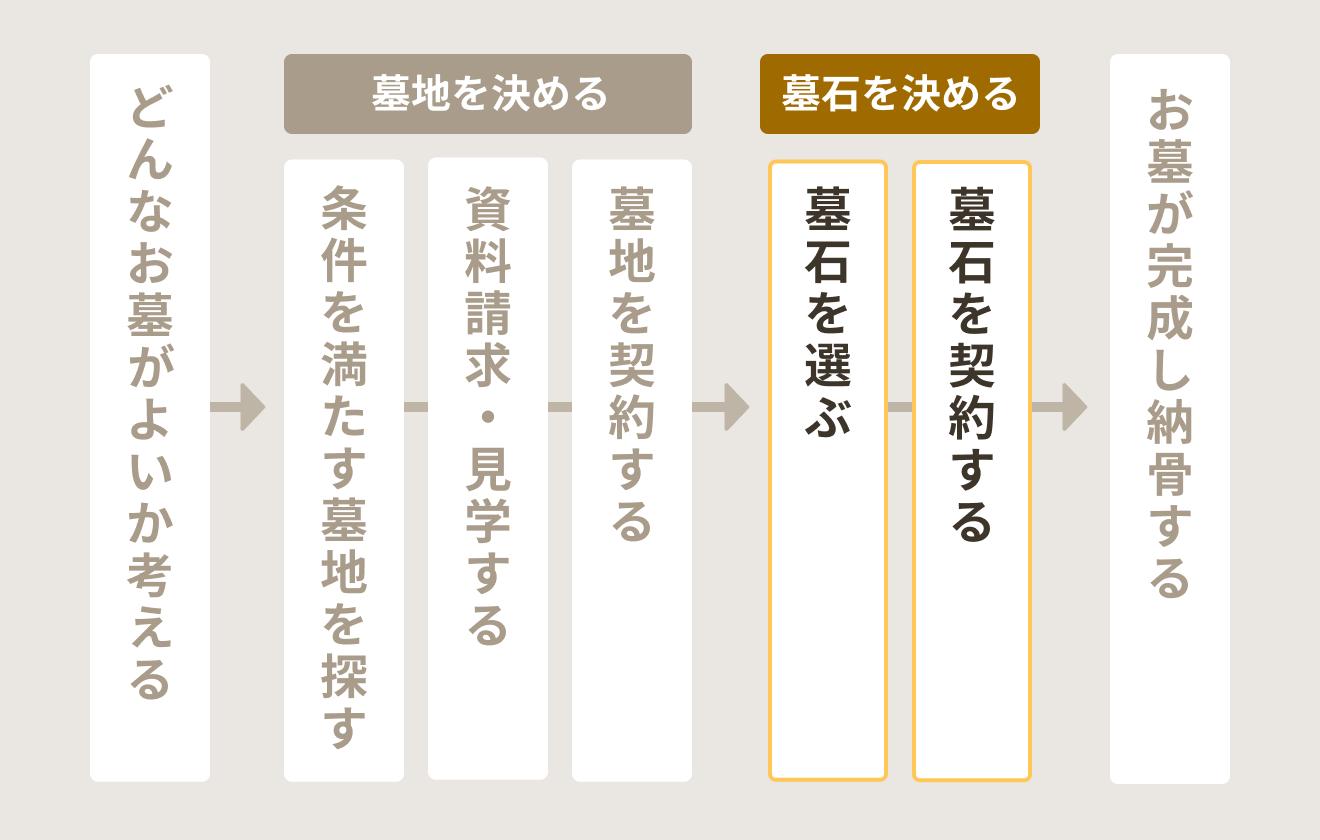 お墓検討~購入までの流れ(墓石を決める)