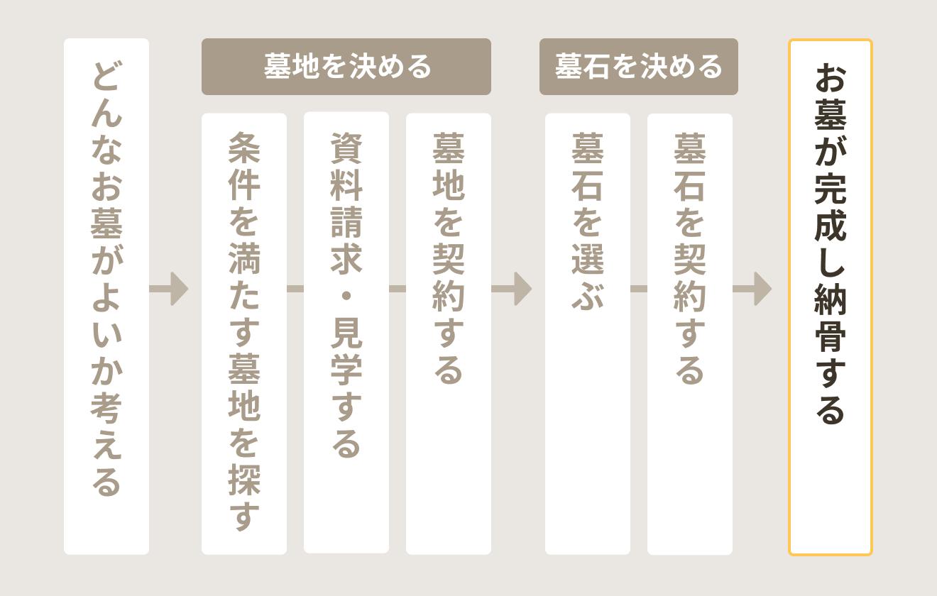 お墓検討~購入までの流れ(お墓が完成し納骨する)