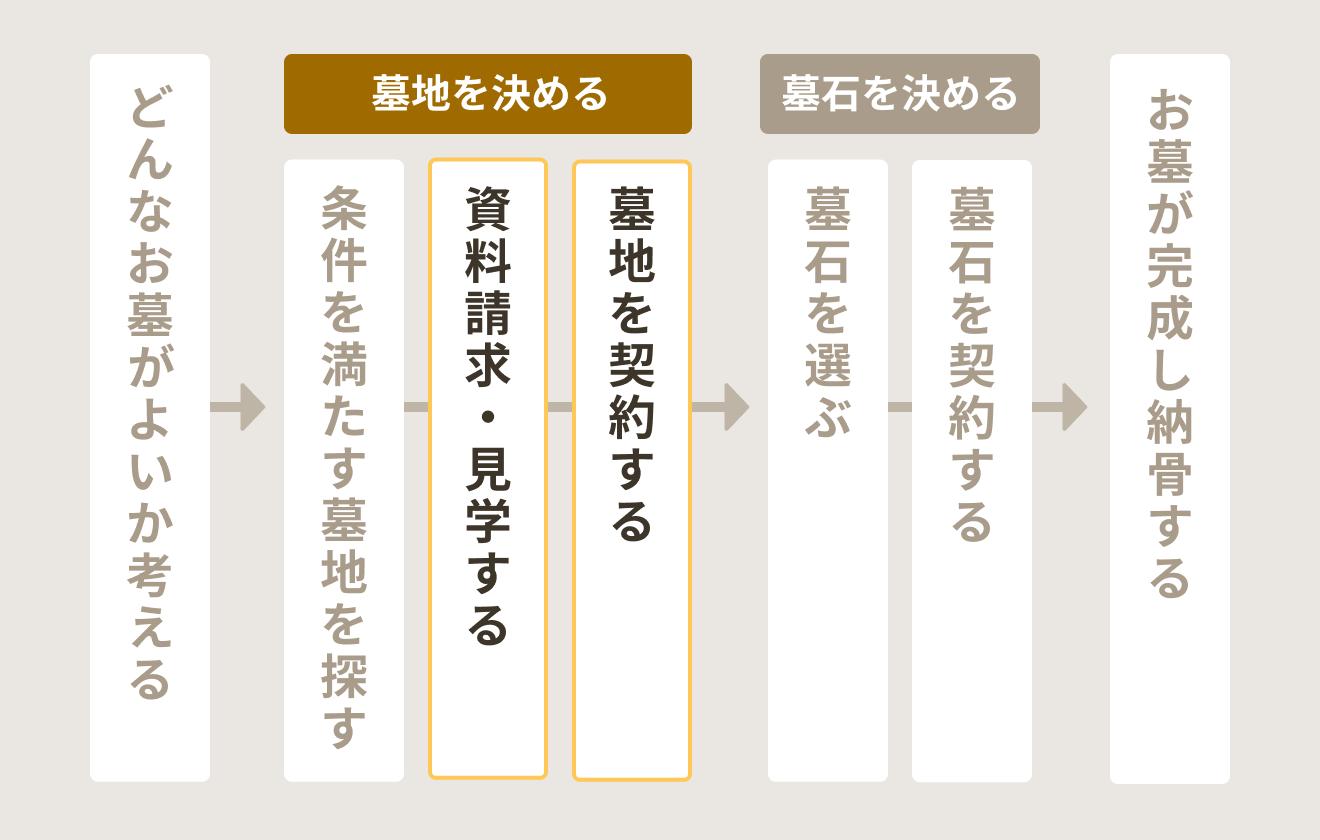 お墓検討~購入までの流れ(資料請求・見学する)