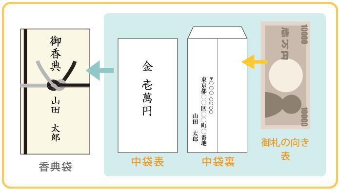 香典袋の包み方