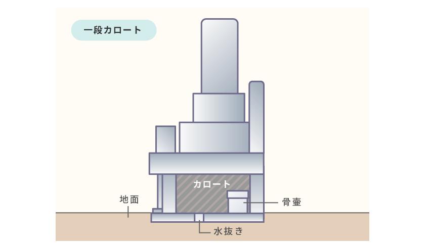 お墓の内部構造